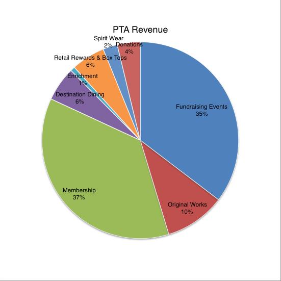 PTA Revenue
