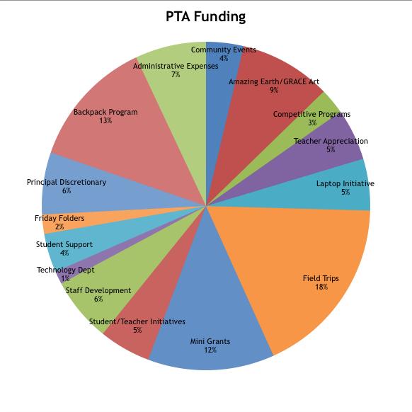 PTA Funding